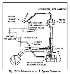 AIR system diagram