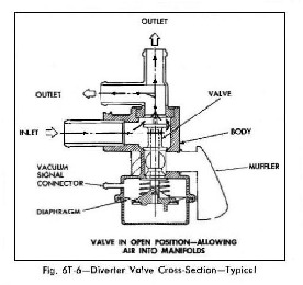 Diverter valve diagram